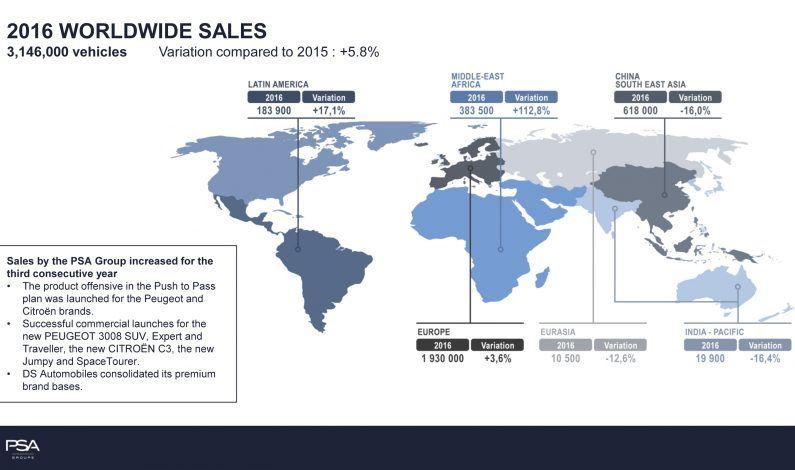 Análisis de Ventas Groupe 2016