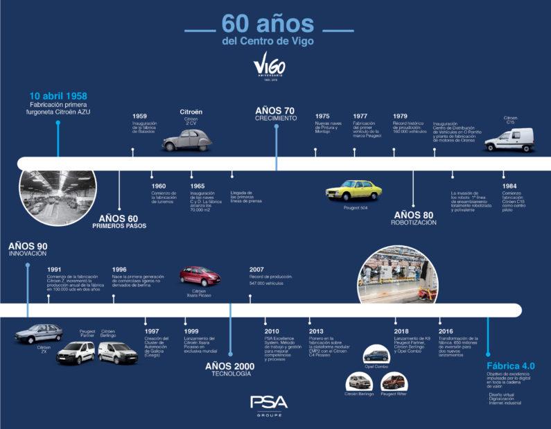 PSA Vigo cumple 60 años de éxito.